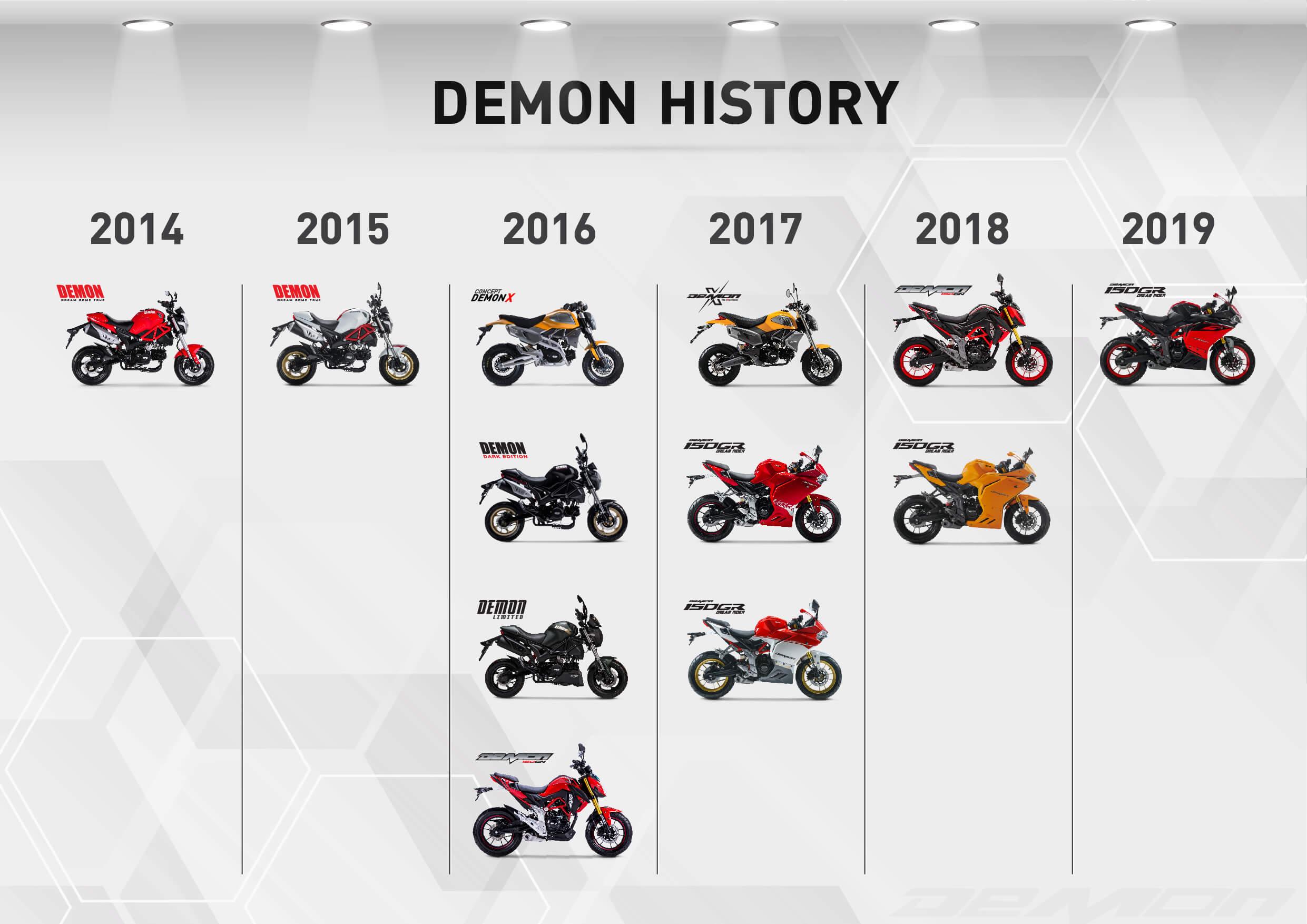 GPX 'Demon' ซีรีส์เรือธง กับ 5 ปีแห่งความสำเร็จ