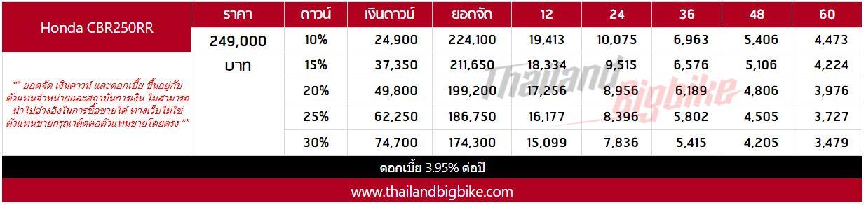 ราคา / ตารางผ่อน / ดาวน์ Honda CBR250RR 2019